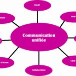 Communication unifiée en entreprise : quels avantages ?